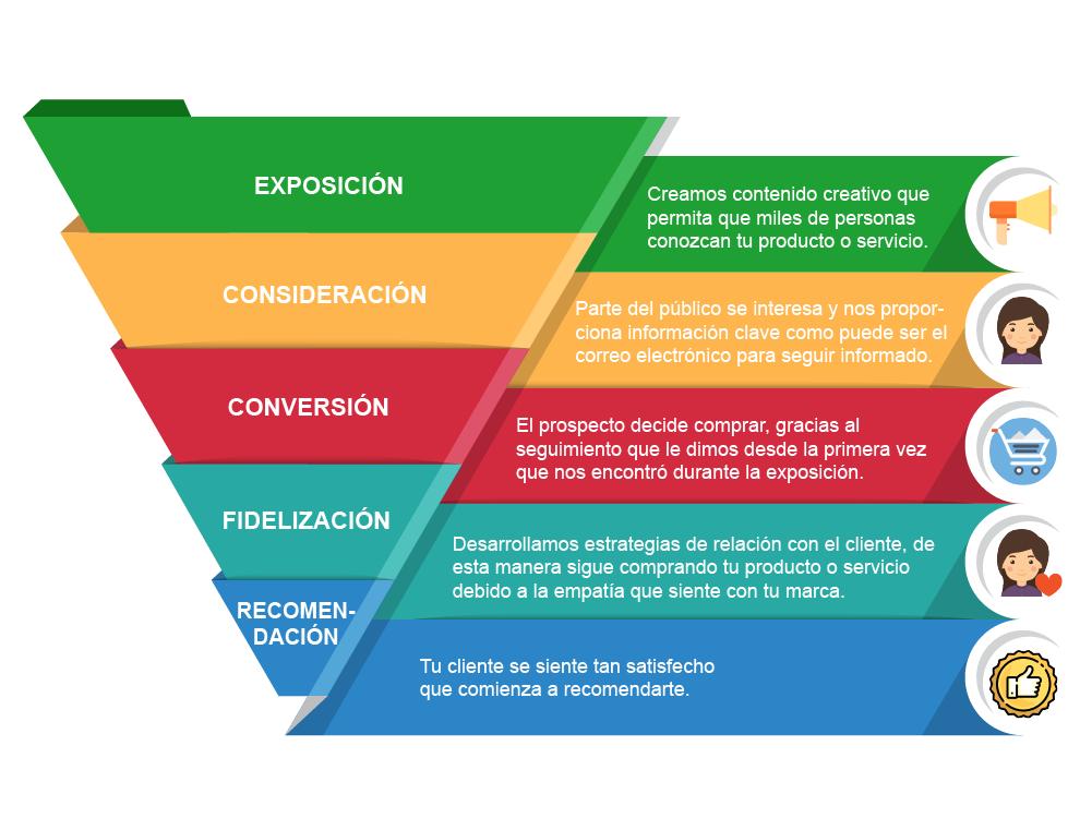 embudo marketing digital nopal creativa
